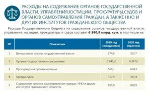 Прожиточный Минимум В Башкирии На 2020 Работающему