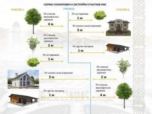 Что Нужно Для Разрешения На Строительство Частного Дома В 2020 Году
