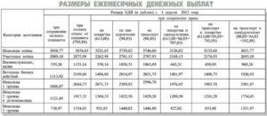 Размер Едв На Ребенка В 2020 Году В Чернобыльской Зоне
