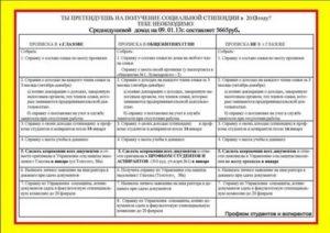 Список Документов Для Получения Социальной Стипендии