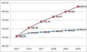 Минимальная Тарифная Ставка 2020 Газпром