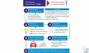 Сколько Стоит Поставить Машину На Учёт В Гаи 2020 В Туле