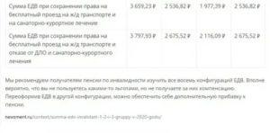 Список Льгот Для Инвалидов 3 Группы В Москве В 2020 Году
