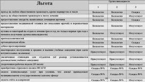 Льготы Инвалидам 1 Группы В 2020 Году В Краснодарском Крае