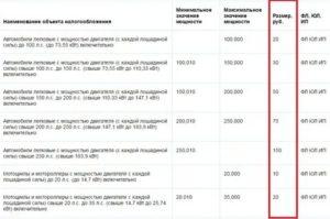 До Скольких Л С Мотора В Чернобыльской Зоне Не Надо Платить Налог На Машину