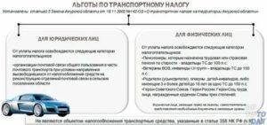 Льготы Ликвидаторам Чаэс По Транспортному Налогу 2020