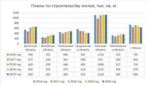 Льготы При Строительстве Жилья В Беларуси 2020