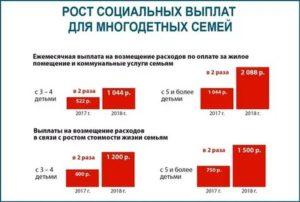 Какие жилищные субсидии положены многодетным семьям в ленинградской области