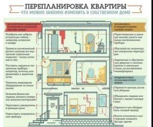 Что Запрещено При Перепланировке Квартиры Закон