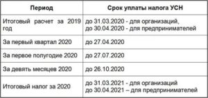 Налог на недвижимость при усн 2020 рб