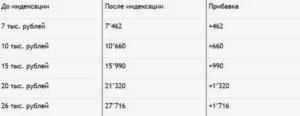 Минимальная Пенсия В Дагестане В 2020 По Инвалидности