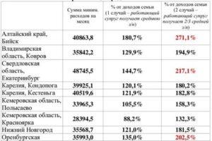 Минимальный Доход Для Путинского Пособия