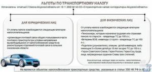 Право на льготы транспортного налога  для для участников чаэс  в курске