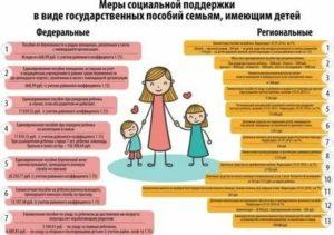 Льготы Многодетным Семьям В Оренбургской Области В 2020 Году