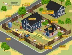 На каких дачных участках можно строить жилой дом по новым законам