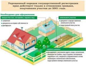 Что Нужно Для Строительства Дома В Снт В 2020 Году
