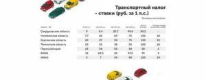 Налог на транспорт пенсионерам в 2020