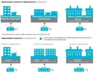 Налог на дом в московской области в 2020 году для физических лиц