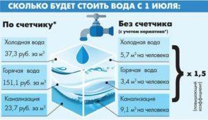 Среднее Потребление Горячей Воды На Человека В Месяц