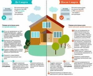 Налог при покупке земельного участка с неоформленным домом