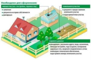 Можно ли прописаться на дачном участке в построенном доме