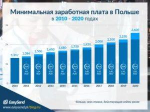 Минимальная Зарплата В Янао На 2020 Год