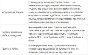 В Каких Случаях Признают Малоимущей Если Более 18 Кв.М В Москве