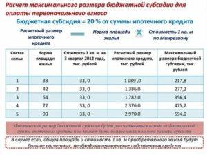 Размер субсидии за квадратный метр 2020