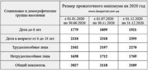 Пособия малоимущим семьям в 2020 году в московской области