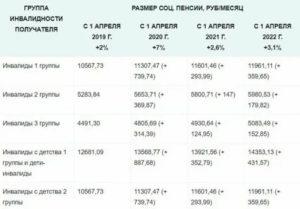 Льготы Пенсионерам Инвалидам 2 Группы В 2020 Году В Моск.Обл.