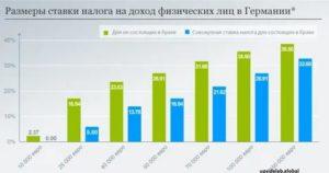 Ставка Налога На Дом Башкортостан 2020