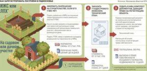 Можно ли зарегистрировать садовый дом как нежилое здание в 2020 году
