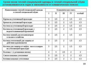 Спецодежда Кладовщика Нормы Списания В 2020 Году