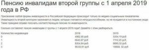 Москва какую пенсию получает инвалид 2 группы в 2020 году