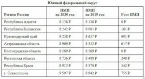 Минимальная Пенсия По Старости В 2020 Году В Волгограде