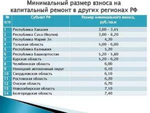 Минимальный Размер Взноса На Капитальный Ремонт В Московской Области В 2020