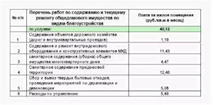 Сколько Стоит Содержание И Ремонт Жилого Помещения В Москве 2020
