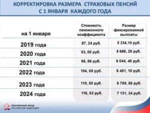 Минимальная Пенсия По Инвалидности В Московской Области В 2020