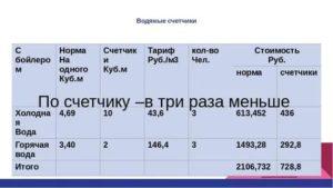 Стоимость 1 Куба Горячей Воды И Холодной Воды В Саратове В 2020 Году Посчетчику