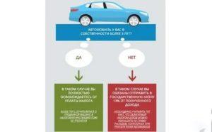 Продажа Машины С Какой Суммы Облагается Налогом