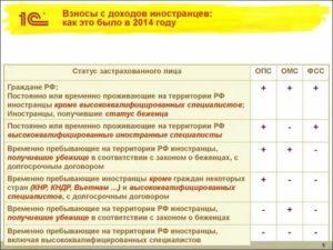 Страховые Взносы За Гражданина Украины На Патенте
