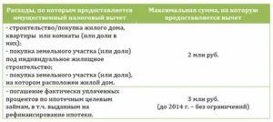 Список Документов Для Возврата Процентов По Ипотечному Кредиту