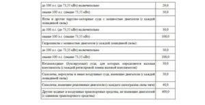Налог на автомобиль 2020 рассчитать в крыму