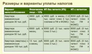 Размер Налога За Сдачу Квартиры В Аренду 2020 России