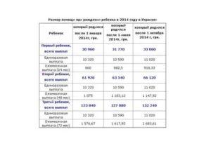 Москва выплаты и пособия при рождении второго ребенка в 2020 году таблица