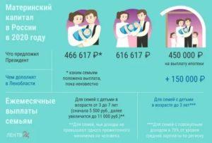 Можно ли купить квартиру на материнский капитал у родителей в 2020