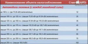 Налог на 354 л.с в москве