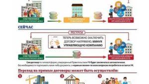 Прямые Договоры С Ресурсоснабжающими Организациями 2020
