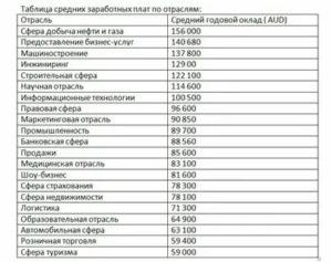 Список Востребованных Профессий В Австралии 2020