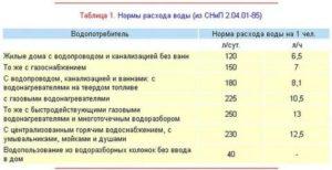 Максимальное Потребление Воды Горячей И Холодной В Москве 2020 Год
